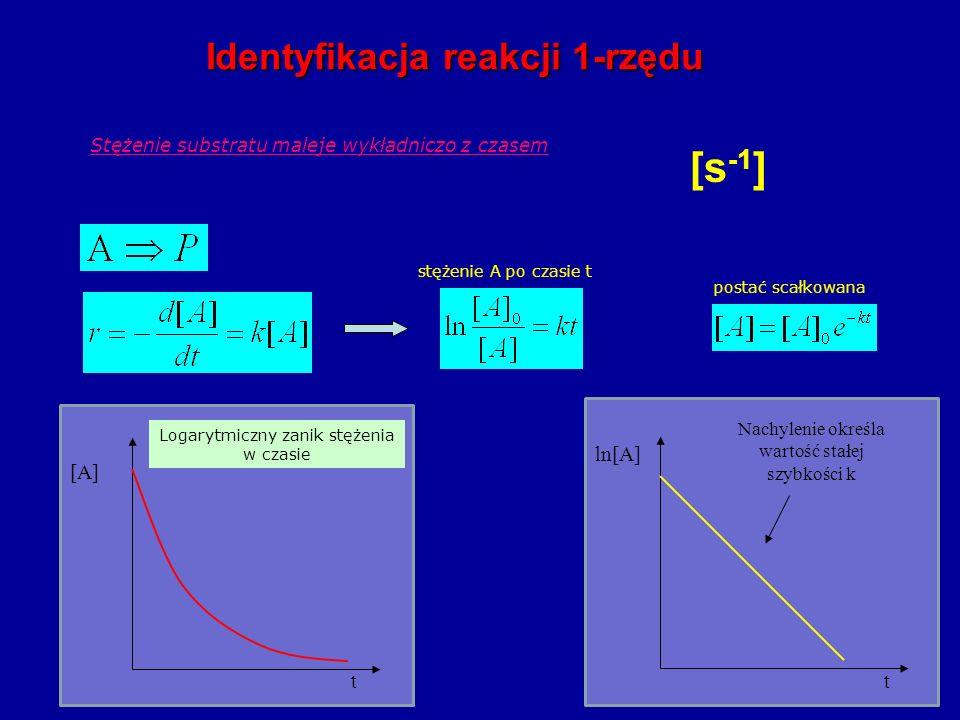 [s-1] Identyfikacja reakcji 1-rzędu t [A] ln[A] t